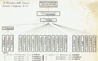 I quadri comando delle forze armate italiane nella guerra d'Etiopia del 1935-36